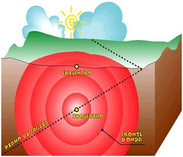 I terremoti secondo la matematica