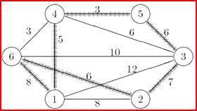 Facebook e la teoria dei grafi