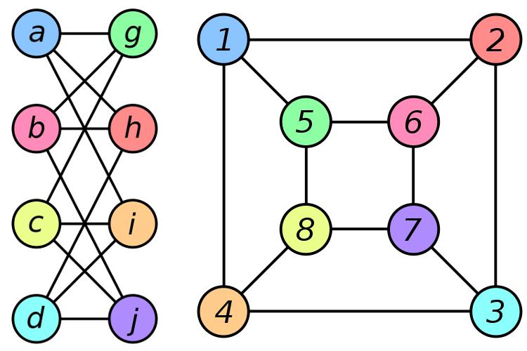 Figura 2: Nonostante la loro diversa apparenza, queste due reti hanno la stessa struttura. Ogni nodo di una delle reti corrisponde ad un nodo dell'altra ed è connesso nello stesso modo agli altri nodi. Nodi corrispondenti hanno lo stesso colore. (Immagine tratta da Wikimedia Commons)