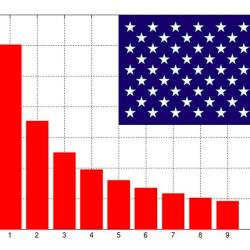 Ma si applica la Legge di Benford alle elezioni presidenziali americane?