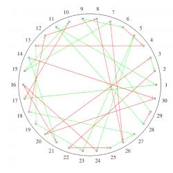 Dialogo sui numeri primi: Giornata nona, nella quale si discutono le applicazioni pratiche dei numeri primi